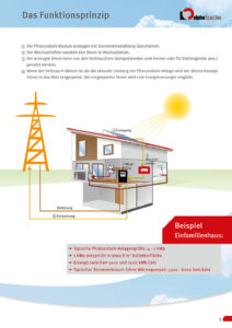 https://vogel-energie.de/wp-content/uploads/2018/11/booklet_sonnenenergie_seite_3-212x300.jpg